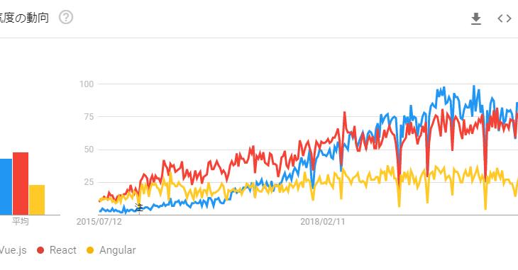 Vue.js vs React vs Angularのどれを選ぶかトレンドから見る